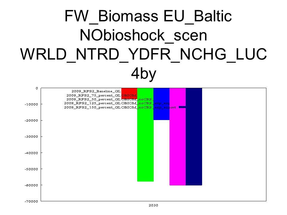 FW_Biomass EU_Baltic NObioshock_scen WRLD_NTRD_YDFR_NCHG_LUC 4by