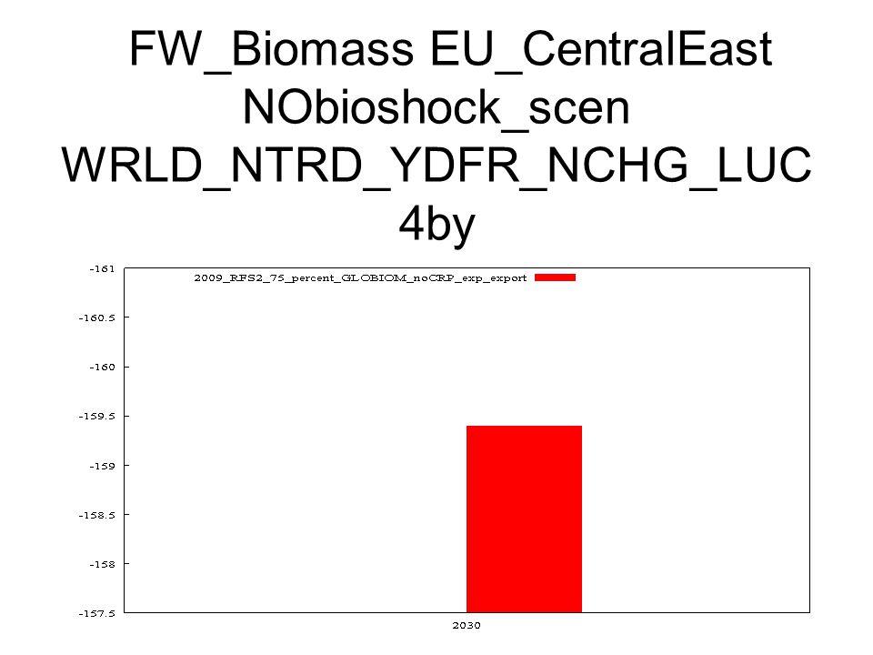 FW_Biomass EU_CentralEast NObioshock_scen WRLD_NTRD_YDFR_NCHG_LUC 4by