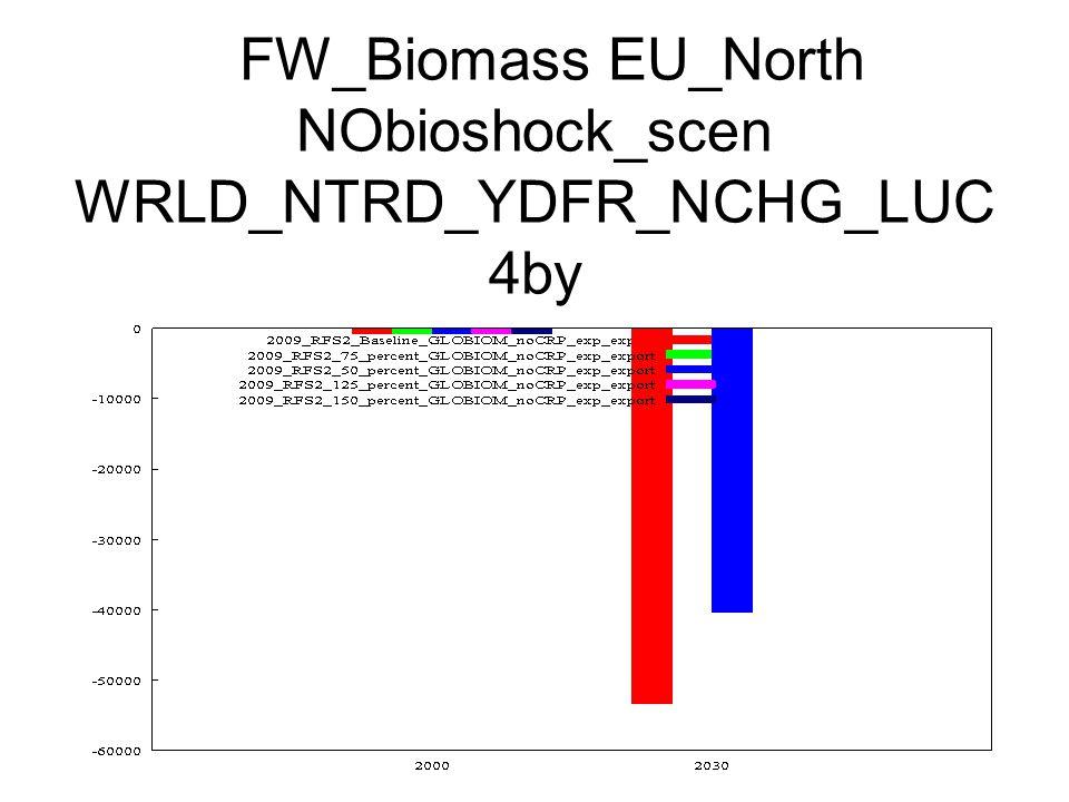 FW_Biomass EU_North NObioshock_scen WRLD_NTRD_YDFR_NCHG_LUC 4by