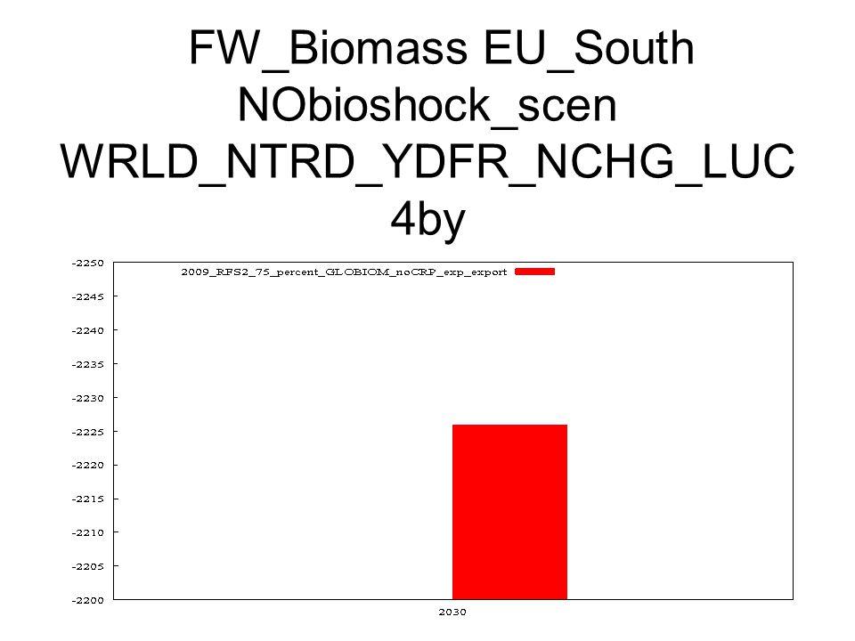 FW_Biomass EU_South NObioshock_scen WRLD_NTRD_YDFR_NCHG_LUC 4by