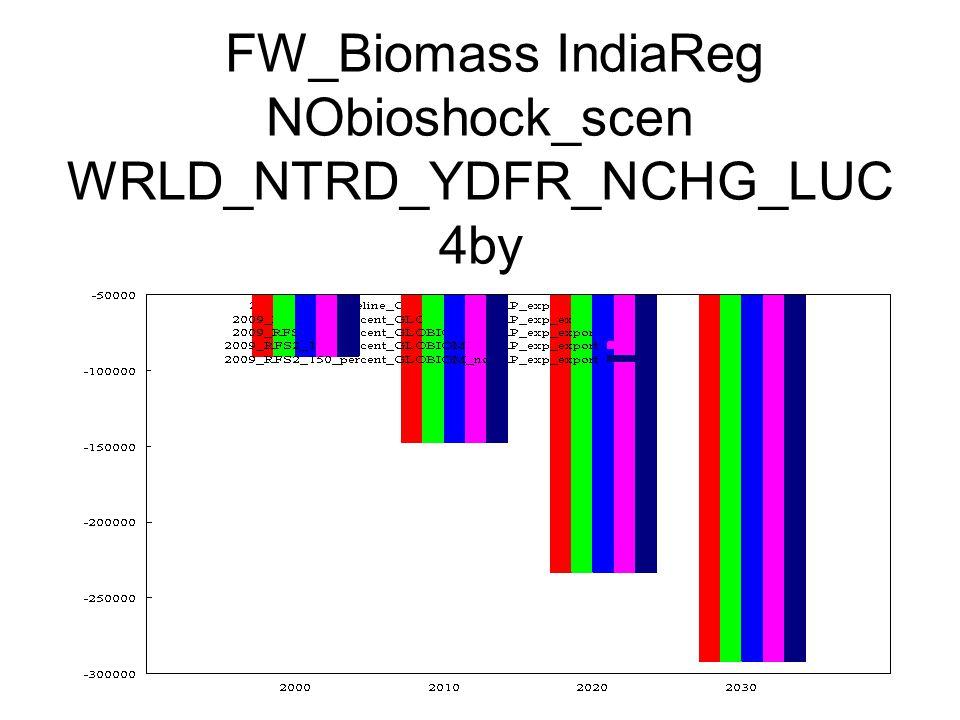 FW_Biomass IndiaReg NObioshock_scen WRLD_NTRD_YDFR_NCHG_LUC 4by