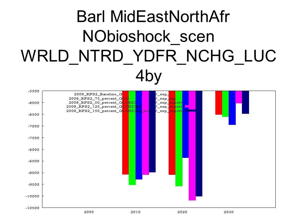 Barl MidEastNorthAfr NObioshock_scen WRLD_NTRD_YDFR_NCHG_LUC 4by