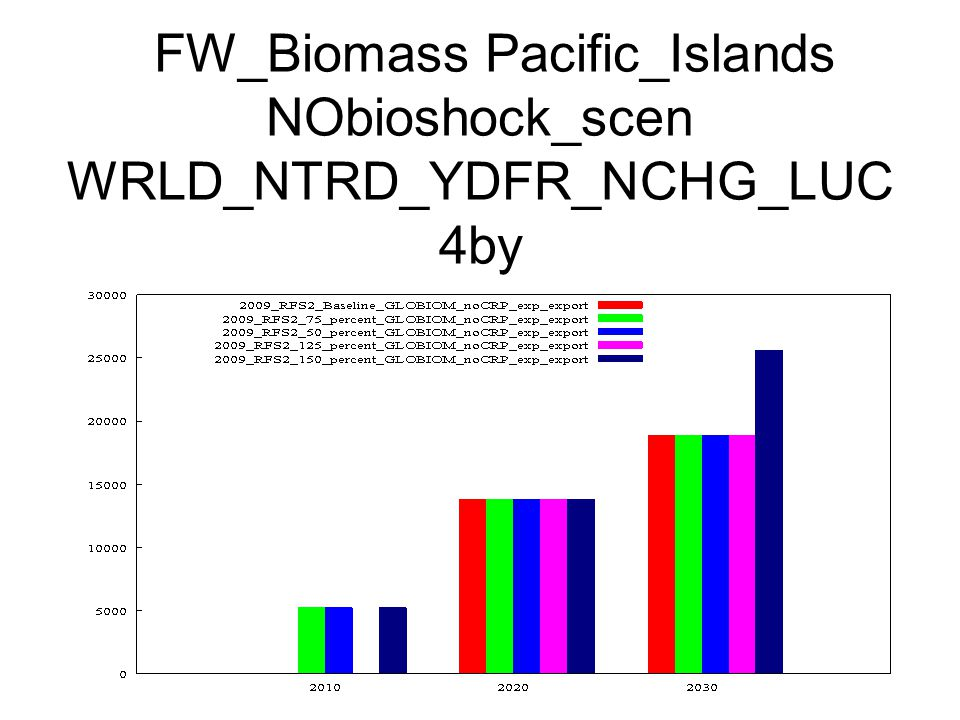 FW_Biomass Pacific_Islands NObioshock_scen WRLD_NTRD_YDFR_NCHG_LUC 4by