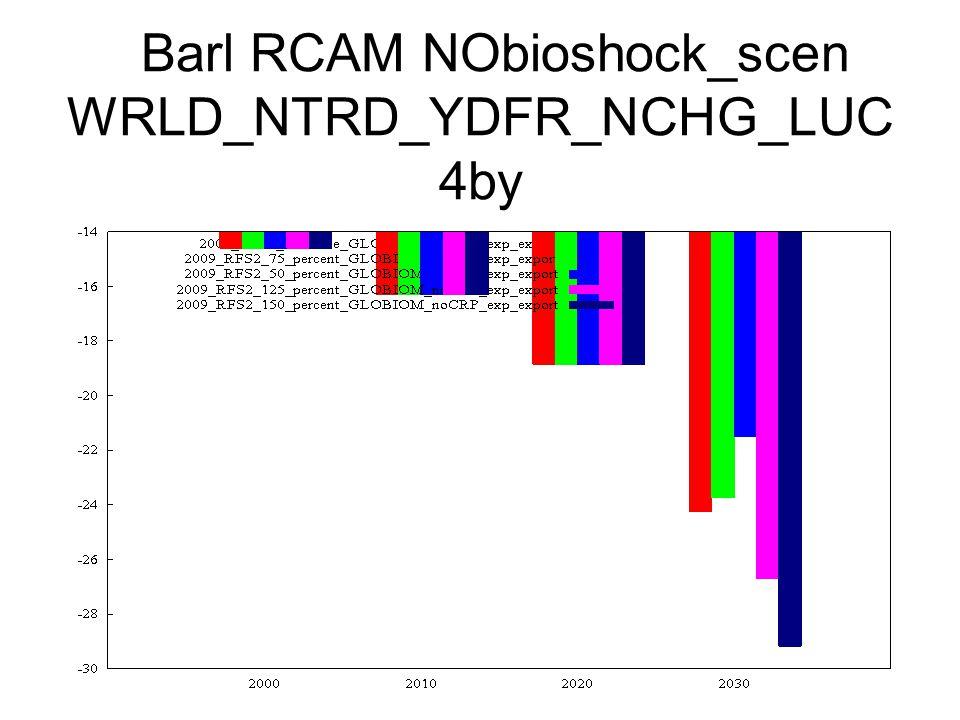 Barl RCAM NObioshock_scen WRLD_NTRD_YDFR_NCHG_LUC 4by