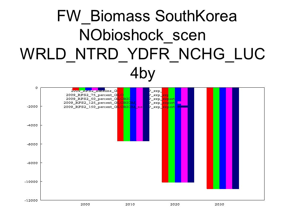 FW_Biomass SouthKorea NObioshock_scen WRLD_NTRD_YDFR_NCHG_LUC 4by