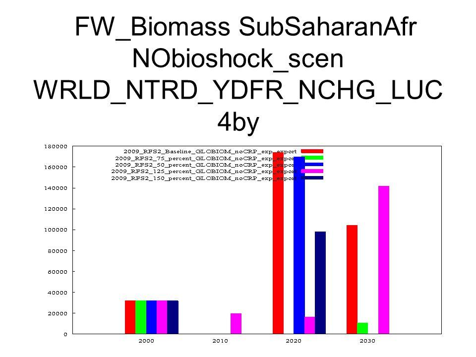 FW_Biomass SubSaharanAfr NObioshock_scen WRLD_NTRD_YDFR_NCHG_LUC 4by