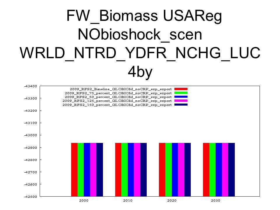 FW_Biomass USAReg NObioshock_scen WRLD_NTRD_YDFR_NCHG_LUC 4by