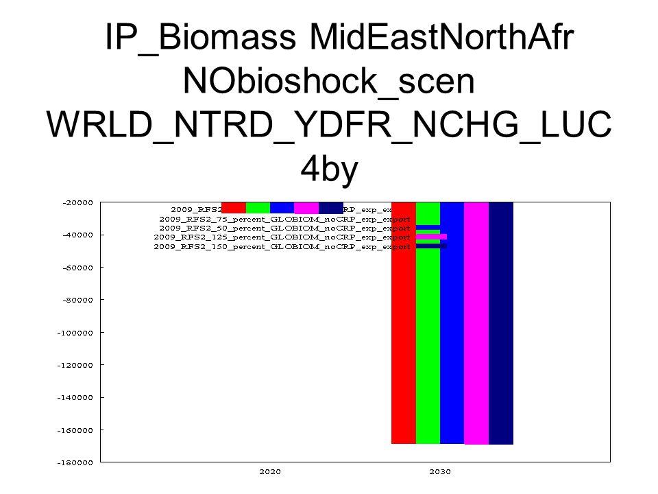 IP_Biomass MidEastNorthAfr NObioshock_scen WRLD_NTRD_YDFR_NCHG_LUC 4by