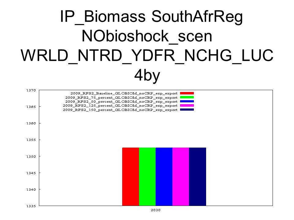 IP_Biomass SouthAfrReg NObioshock_scen WRLD_NTRD_YDFR_NCHG_LUC 4by