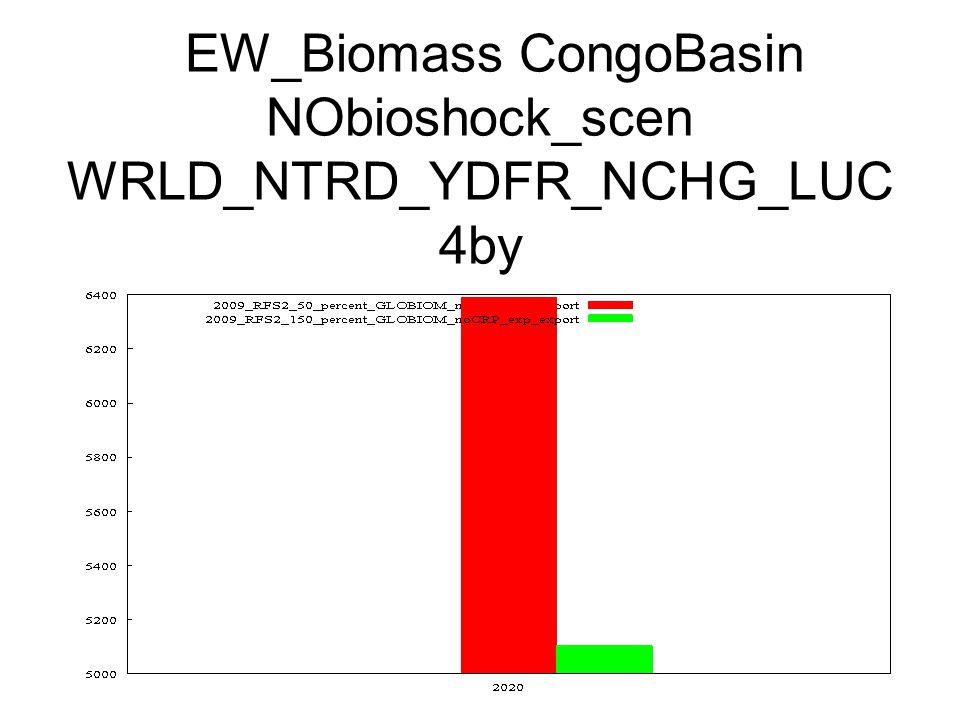 EW_Biomass CongoBasin NObioshock_scen WRLD_NTRD_YDFR_NCHG_LUC 4by