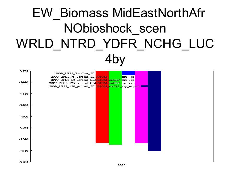 EW_Biomass MidEastNorthAfr NObioshock_scen WRLD_NTRD_YDFR_NCHG_LUC 4by