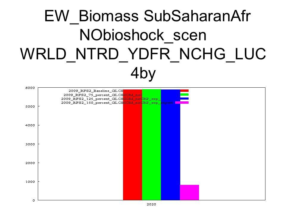EW_Biomass SubSaharanAfr NObioshock_scen WRLD_NTRD_YDFR_NCHG_LUC 4by