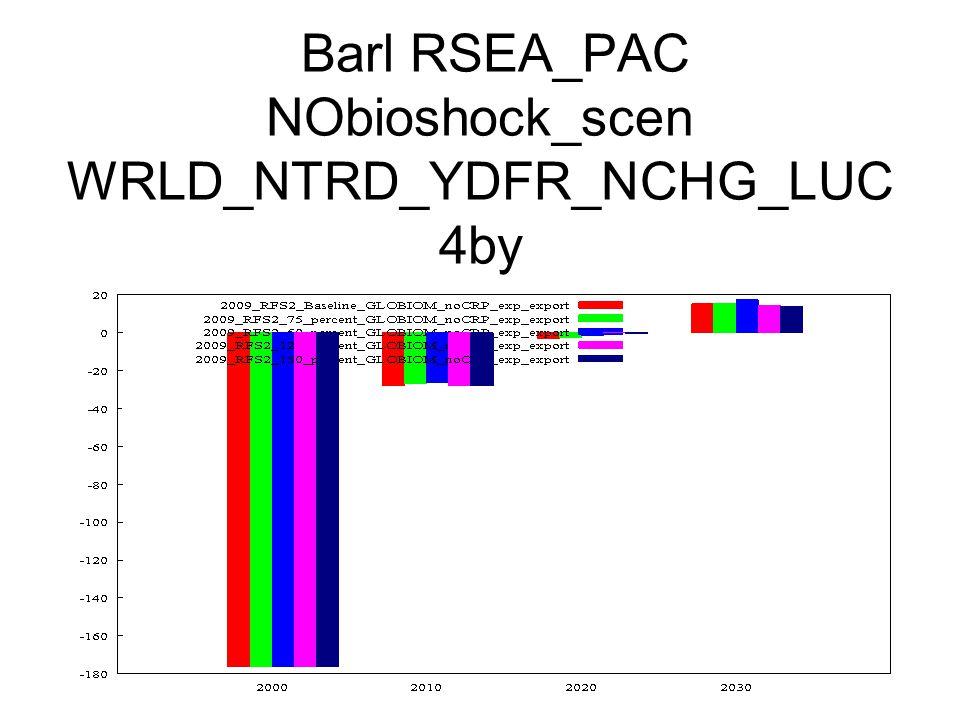 Barl RSEA_PAC NObioshock_scen WRLD_NTRD_YDFR_NCHG_LUC 4by