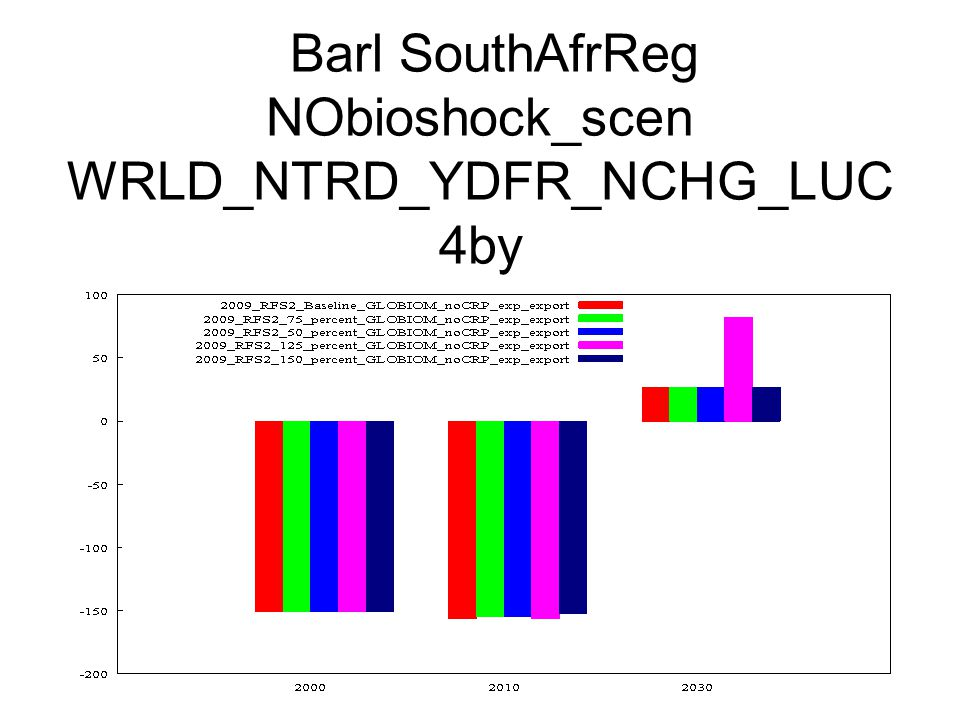 Barl SouthAfrReg NObioshock_scen WRLD_NTRD_YDFR_NCHG_LUC 4by