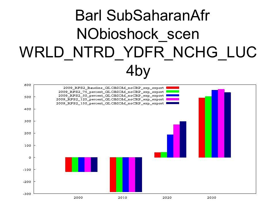 Barl SubSaharanAfr NObioshock_scen WRLD_NTRD_YDFR_NCHG_LUC 4by