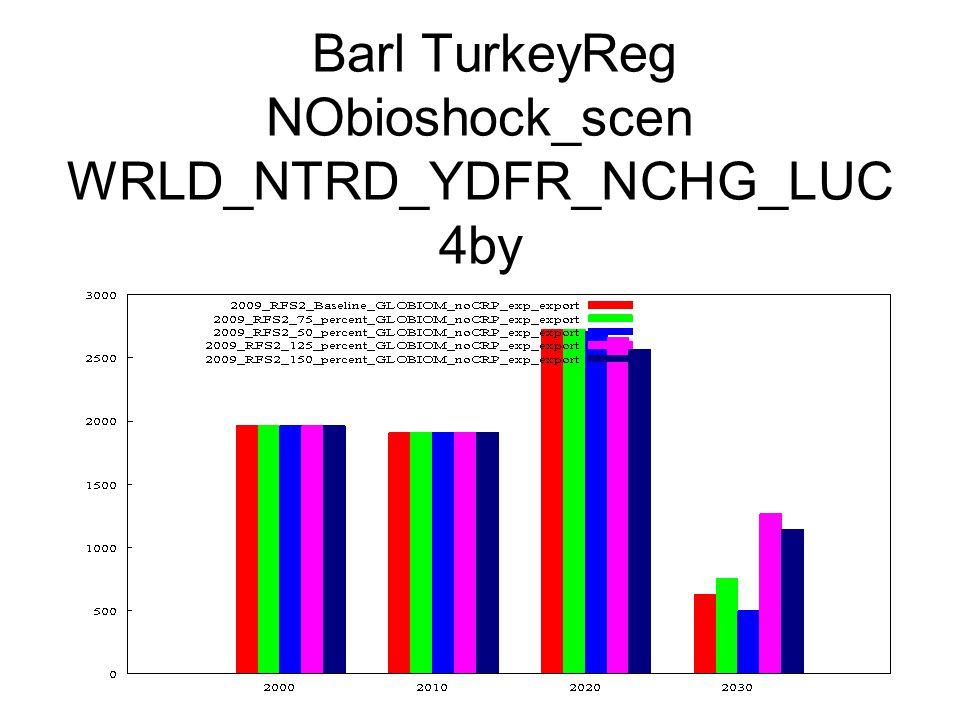 Barl TurkeyReg NObioshock_scen WRLD_NTRD_YDFR_NCHG_LUC 4by