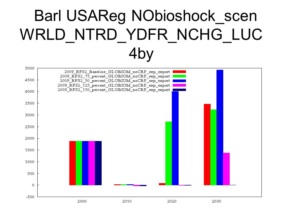 Barl USAReg NObioshock_scen WRLD_NTRD_YDFR_NCHG_LUC 4by