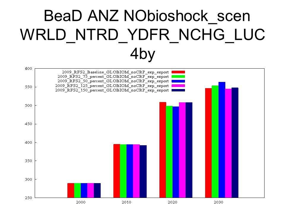 BeaD ANZ NObioshock_scen WRLD_NTRD_YDFR_NCHG_LUC 4by