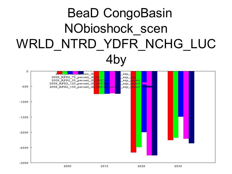 BeaD CongoBasin NObioshock_scen WRLD_NTRD_YDFR_NCHG_LUC 4by