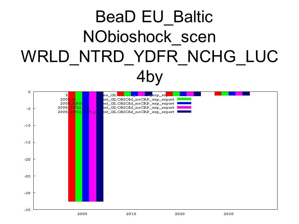 BeaD EU_Baltic NObioshock_scen WRLD_NTRD_YDFR_NCHG_LUC 4by