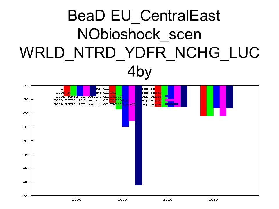 BeaD EU_CentralEast NObioshock_scen WRLD_NTRD_YDFR_NCHG_LUC 4by