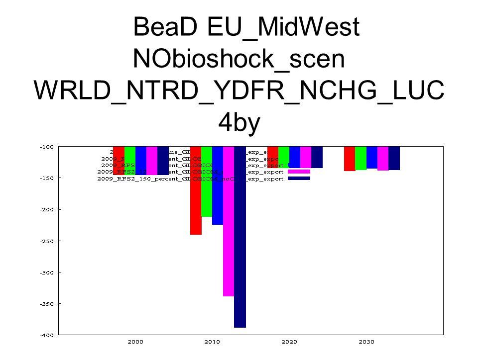 BeaD EU_MidWest NObioshock_scen WRLD_NTRD_YDFR_NCHG_LUC 4by