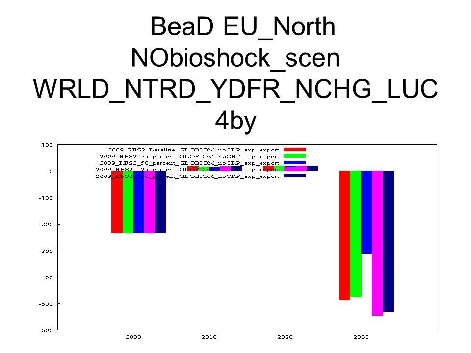 BeaD EU_North NObioshock_scen WRLD_NTRD_YDFR_NCHG_LUC 4by