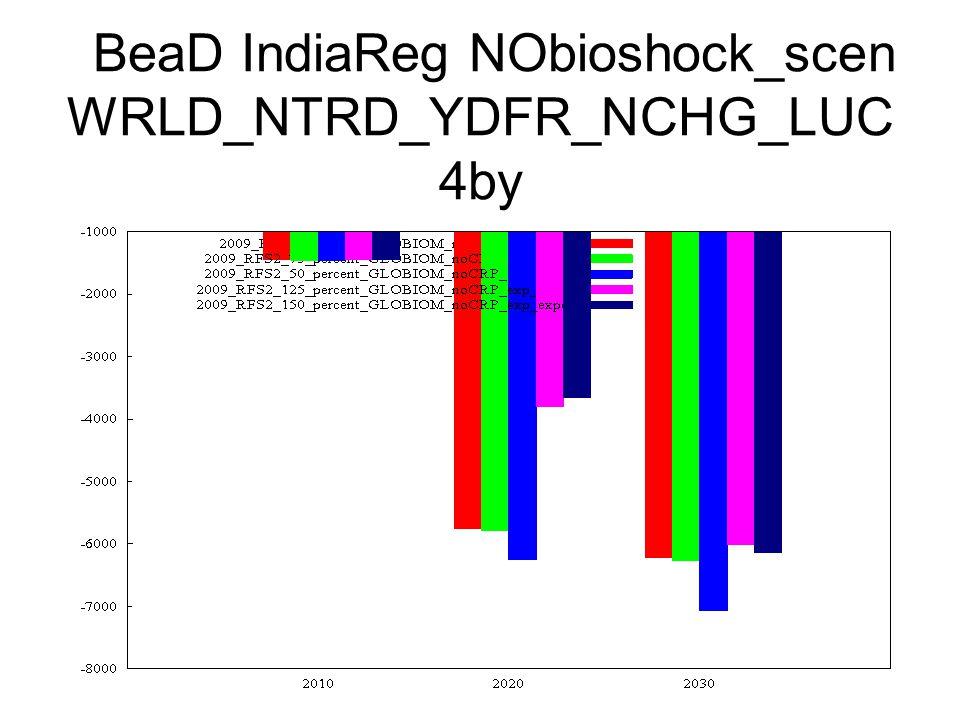 BeaD IndiaReg NObioshock_scen WRLD_NTRD_YDFR_NCHG_LUC 4by