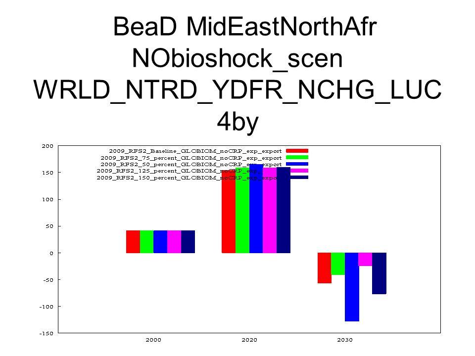 BeaD MidEastNorthAfr NObioshock_scen WRLD_NTRD_YDFR_NCHG_LUC 4by