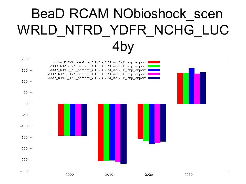 BeaD RCAM NObioshock_scen WRLD_NTRD_YDFR_NCHG_LUC 4by