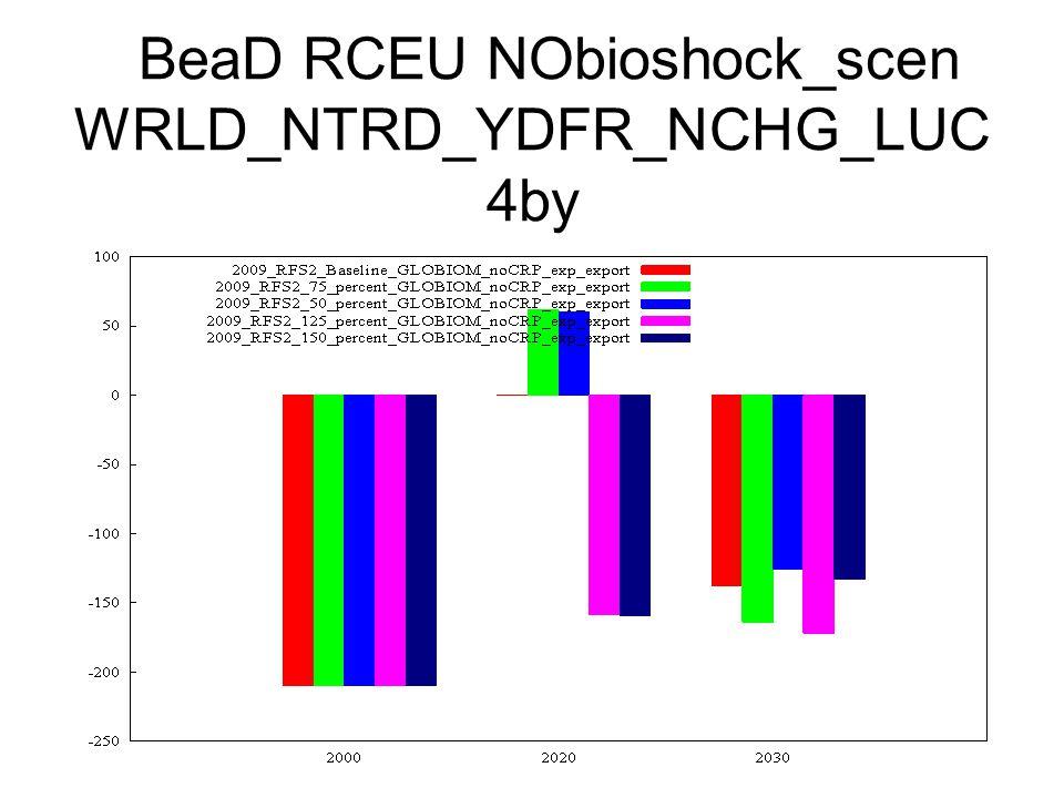 BeaD RCEU NObioshock_scen WRLD_NTRD_YDFR_NCHG_LUC 4by