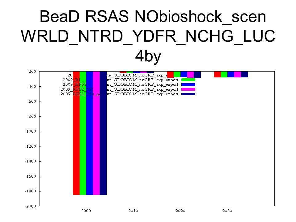 BeaD RSAS NObioshock_scen WRLD_NTRD_YDFR_NCHG_LUC 4by
