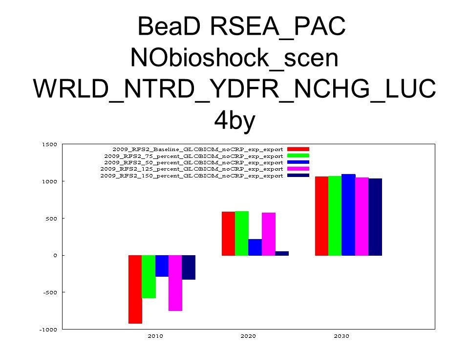 BeaD RSEA_PAC NObioshock_scen WRLD_NTRD_YDFR_NCHG_LUC 4by