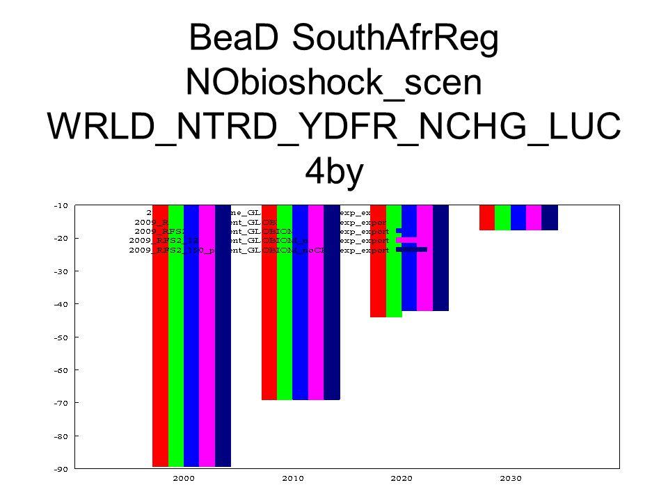 BeaD SouthAfrReg NObioshock_scen WRLD_NTRD_YDFR_NCHG_LUC 4by