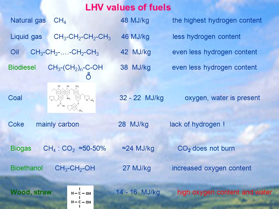 LHV values of fuels Natural gas CH 4 48 MJ/kg the highest hydrogen content Liquid gas CH 3 -CH 2 -CH 2 -CH 3 46 MJ/kg less hydrogen content Oil CH 3 -