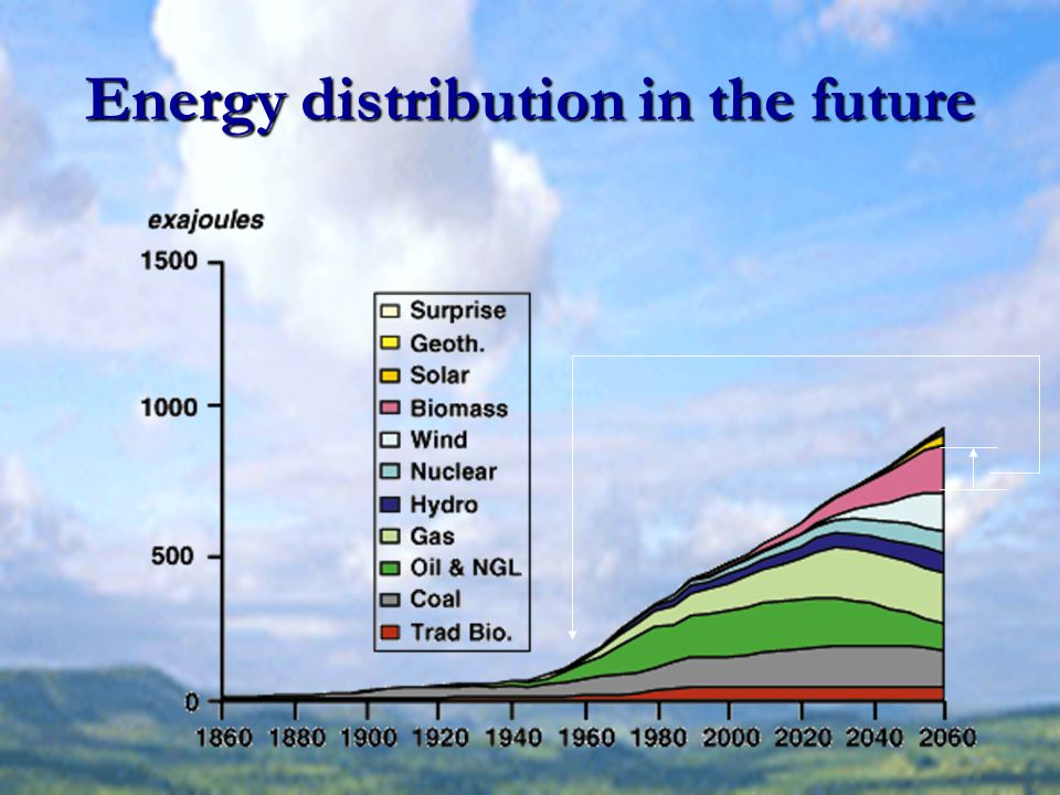 Energy distribution in the future