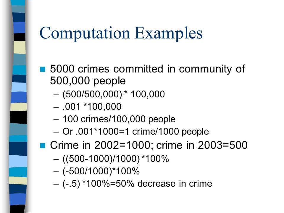 Computation Examples 5000 crimes committed in community of 500,000 people –(500/500,000) * 100,000 –.001 *100,000 –100 crimes/100,000 people –Or.001*1000=1 crime/1000 people Crime in 2002=1000; crime in 2003=500 –((500-1000)/1000) *100% –(-500/1000)*100% –(-.5) *100%=50% decrease in crime