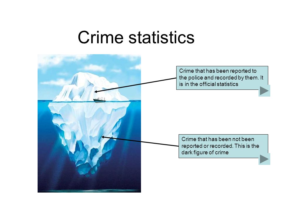 Crime statistics Crime that has been reported to the police and recorded by them.