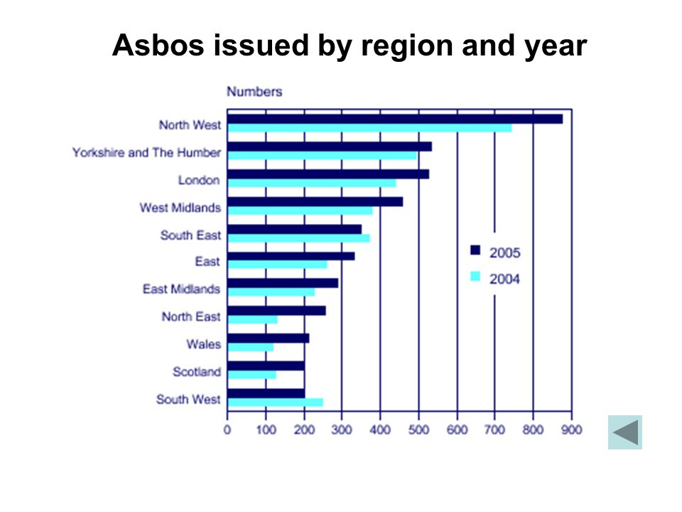 Asbos issued by region and year