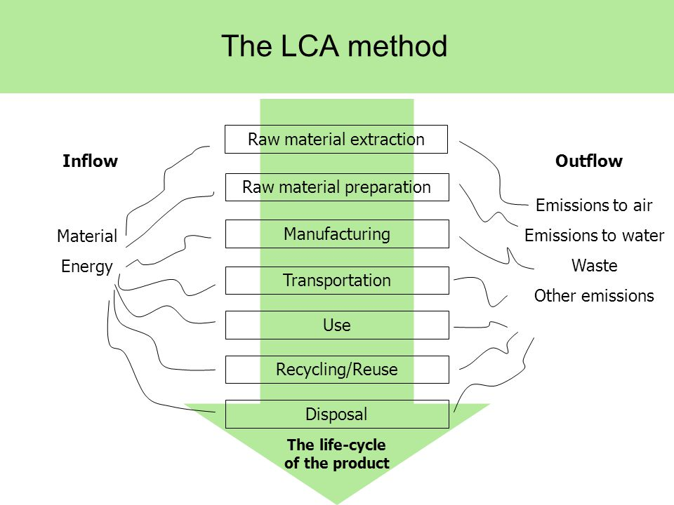 The LCA method Raw material extraction Raw material preparation Manufacturing Transportation Use Disposal Recycling/Reuse Material Energy Emissions to air Emissions to water Waste Other emissions The life-cycle of the product OutflowInflow