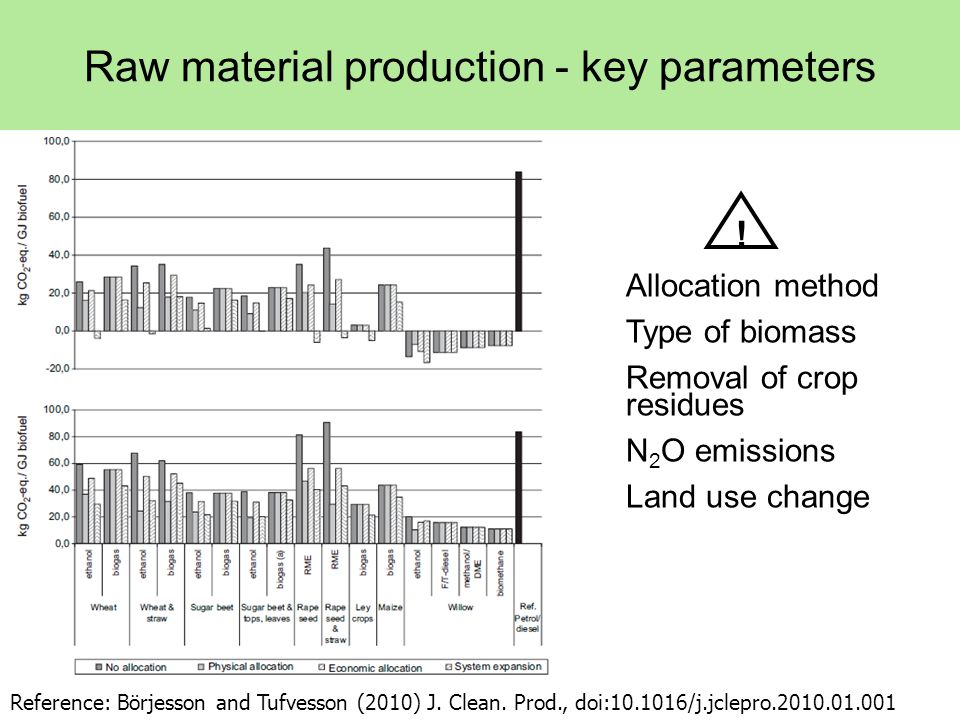 Allocation method Type of biomass Removal of crop residues N 2 O emissions Land use change Raw material production - key parameters Reference: Börjesson and Tufvesson (2010) J.