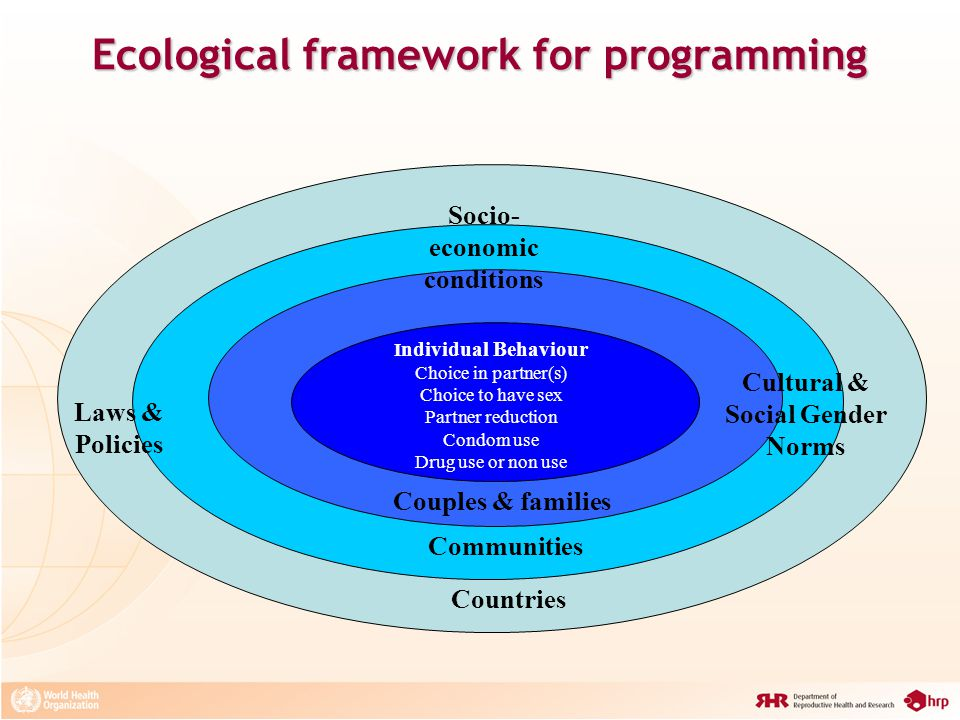 Ecological framework for programming Couples & families Socio- economic conditions Laws & Policies Communities Countries Cultural & Social Gender Norm