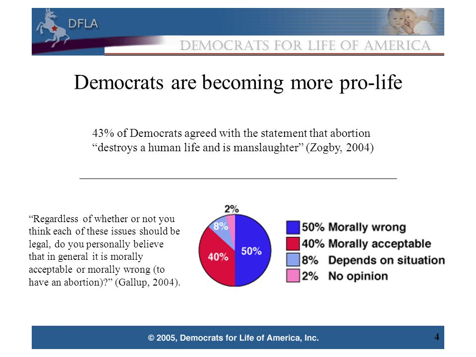 5 Women—a major constituency of the Democratic Party—are becoming more pro-life.