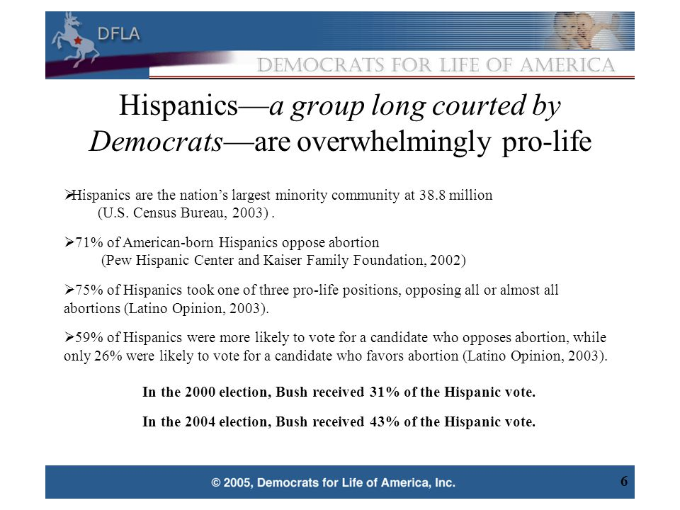 7 Democrats are losing their base support of Hispanics, African Americans, and Youth Hispanics 40% believe abortion should never be legal.