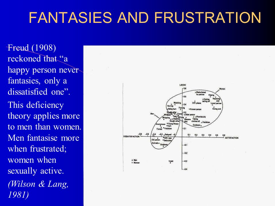 FANTASIES AND FRUSTRATION Freud (1908) reckoned that a happy person never fantasies, only a dissatisfied one .