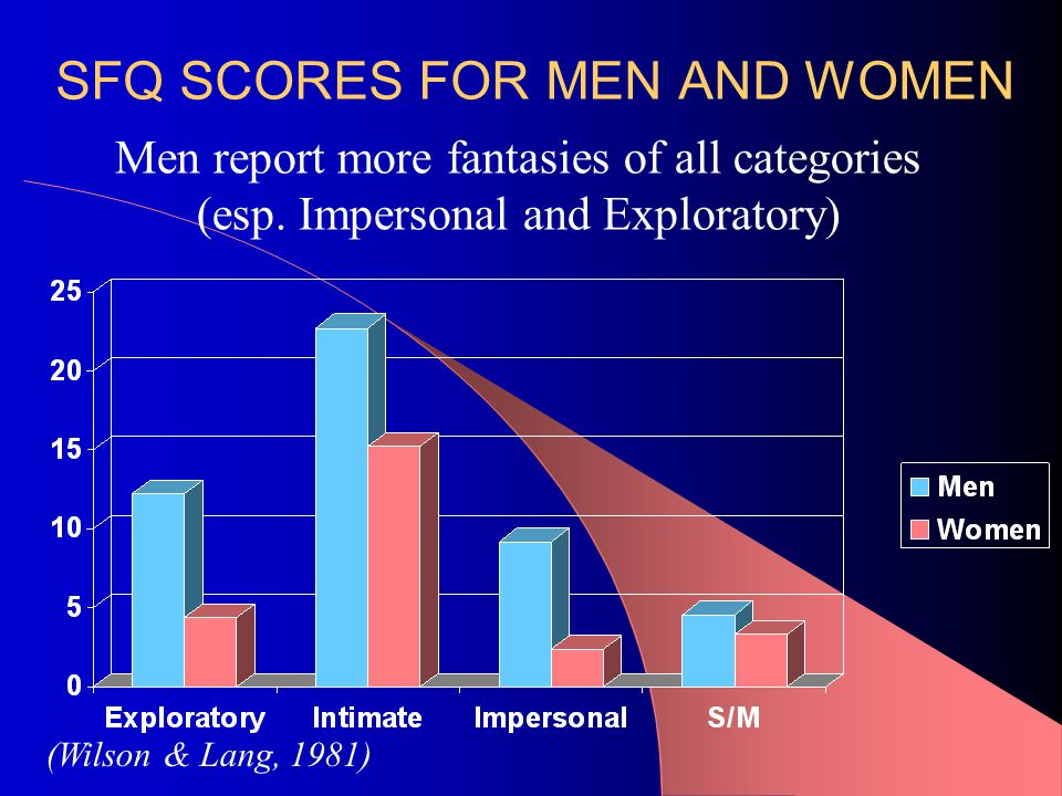 SFQ SCORES FOR MEN AND WOMEN Men report more fantasies of all categories (esp.