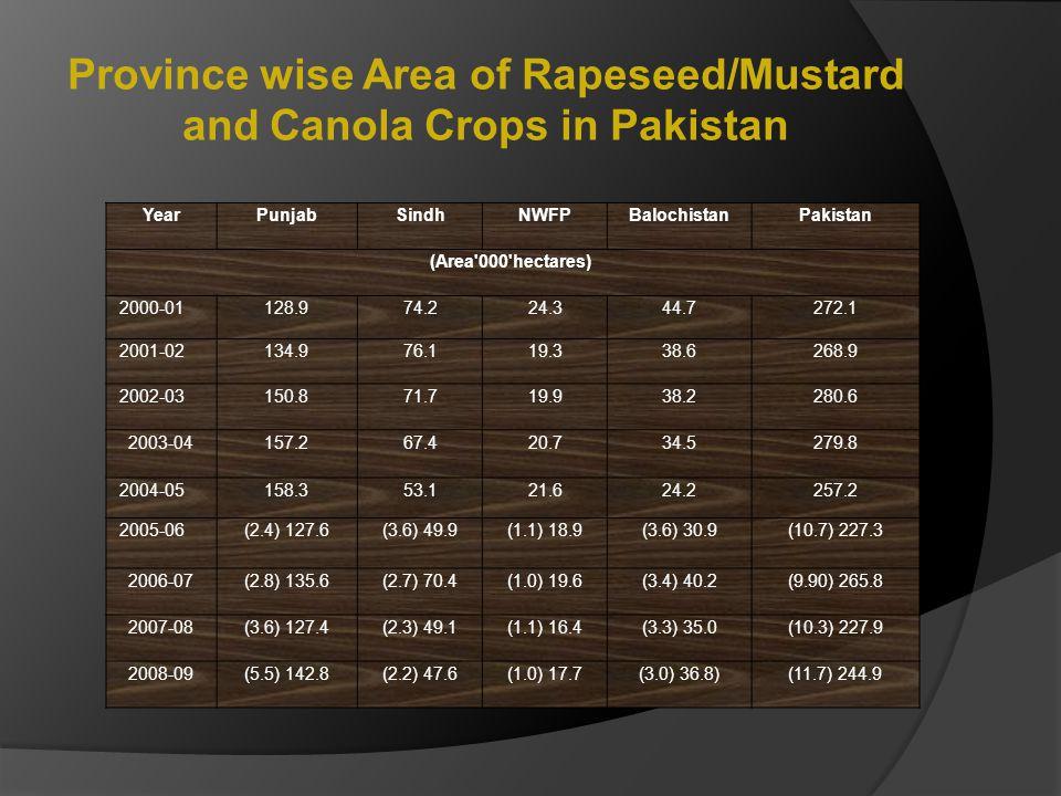 Province wise Area of Rapeseed/Mustard and Canola Crops in Pakistan YearPunjabSindhNWFPBalochistanPakistan (Area'000'hectares) 2000-01 128.974.224.344