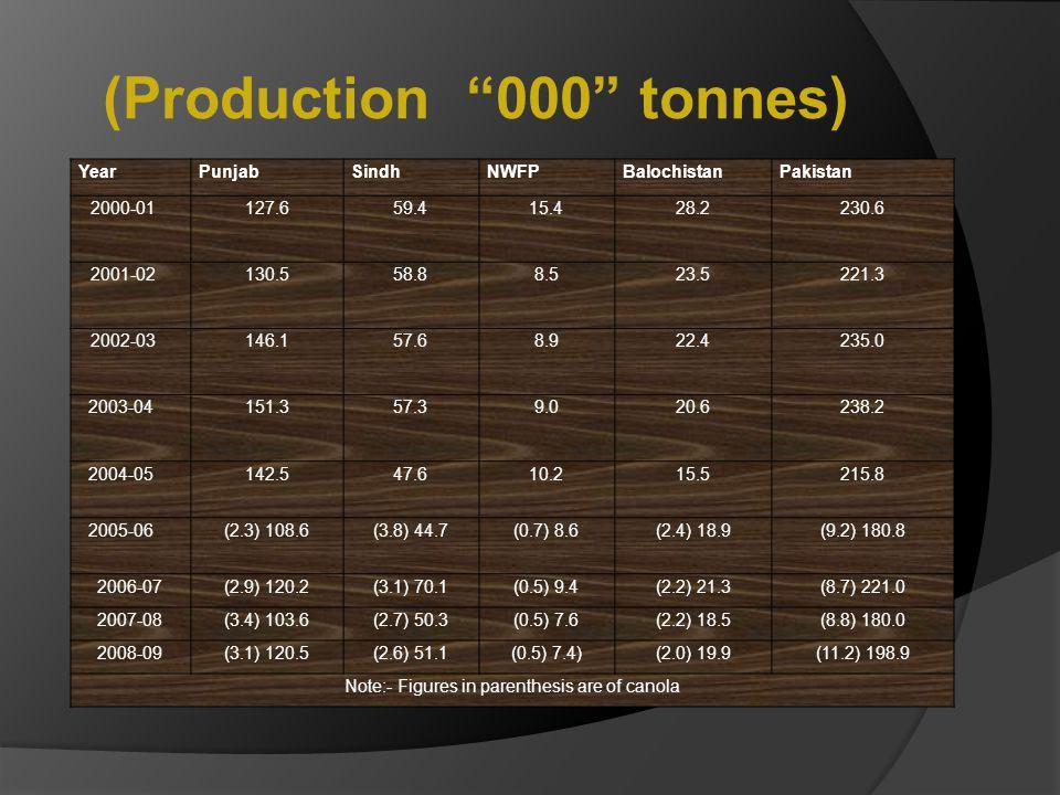 """(Production """"000"""" tonnes) YearPunjabSindhNWFPBalochistanPakistan 2000-01 127.659.415.428.2230.6 2001-02 130.558.88.523.5221.3 2002-03 146.157.68.922.4"""