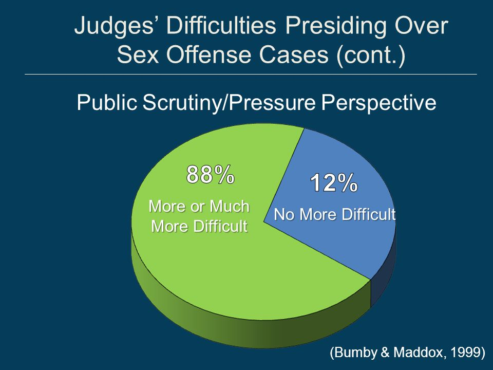 Plea Bargaining and Prosecution Practices Potential unintended consequences of plea bargains Victim advocates Victim impact statements Vertical prosecution Accurate charges Specialized units