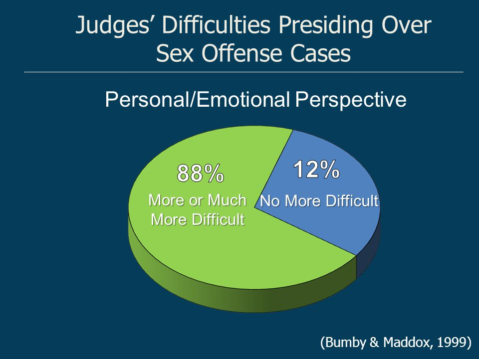 Specific Decision-Making Difficulties Reported by Judges Pre-existing relationship between accuser and accused Reluctance or refusal of victim to testify Limited evidence, lack of corroborating evidence (Bumby & Maddox, 1999)